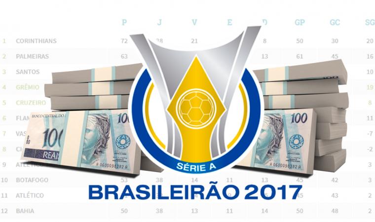 Gasto por ponto no Brasileirão 2017; veja times que fizeram mais com menos