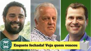Equilíbrio marca enquete sobre eleição do Coxa; veja qual candidato venceu
