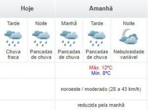 Previsão do Simepar para segunda e terça em Curitiba.