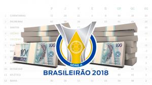 Ranking dos elencos mais valiosos do Brasileirão 2018